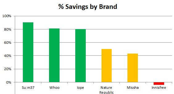 savings by brand