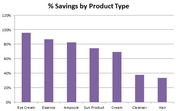 savings by type