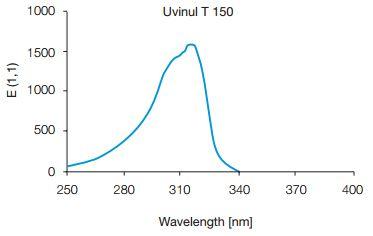 Sunscreen Ingredient Uvinul T 150 Vanity Rex